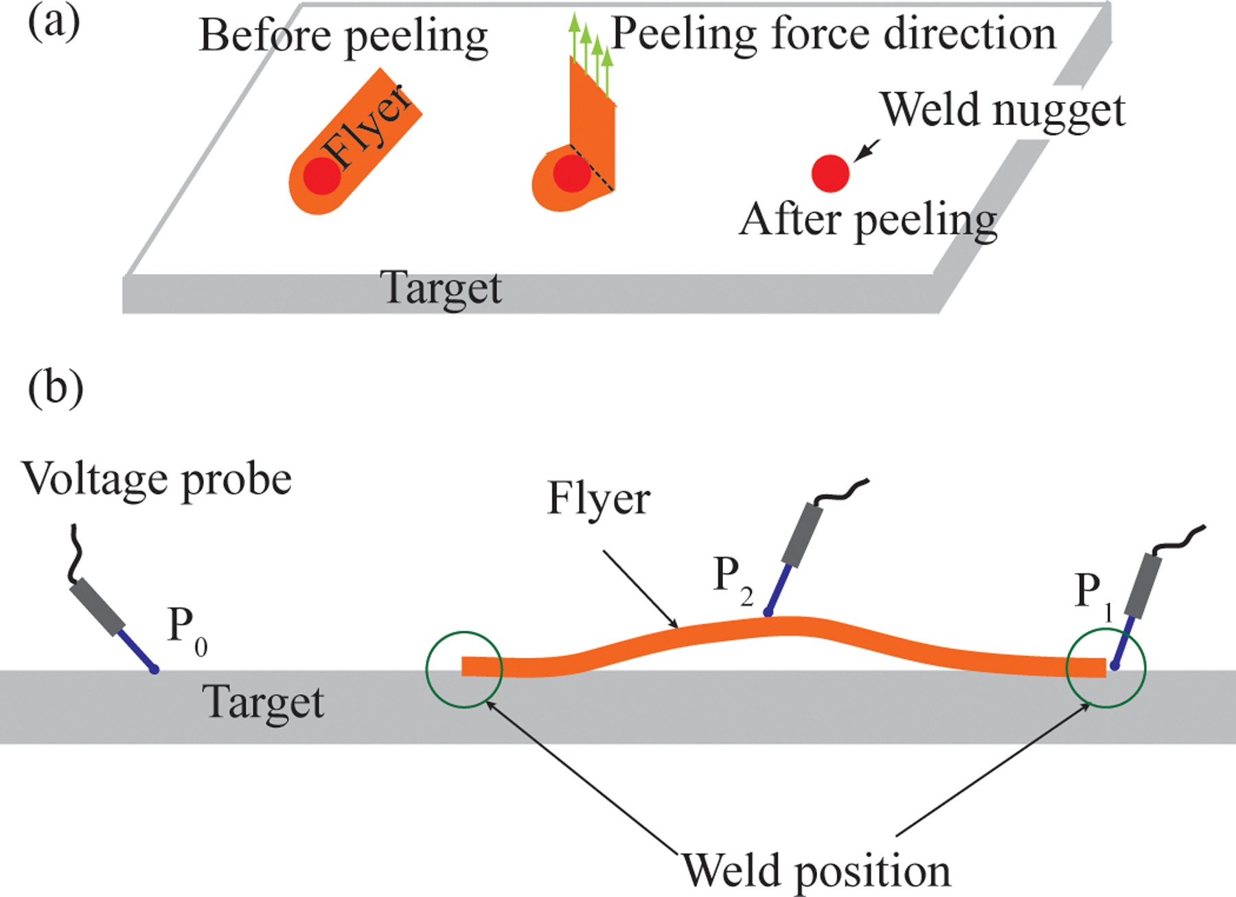 Laser Impact Welding Application In Joining Aluminum To Titanium Diffusion Diagram Ppt High Resolution